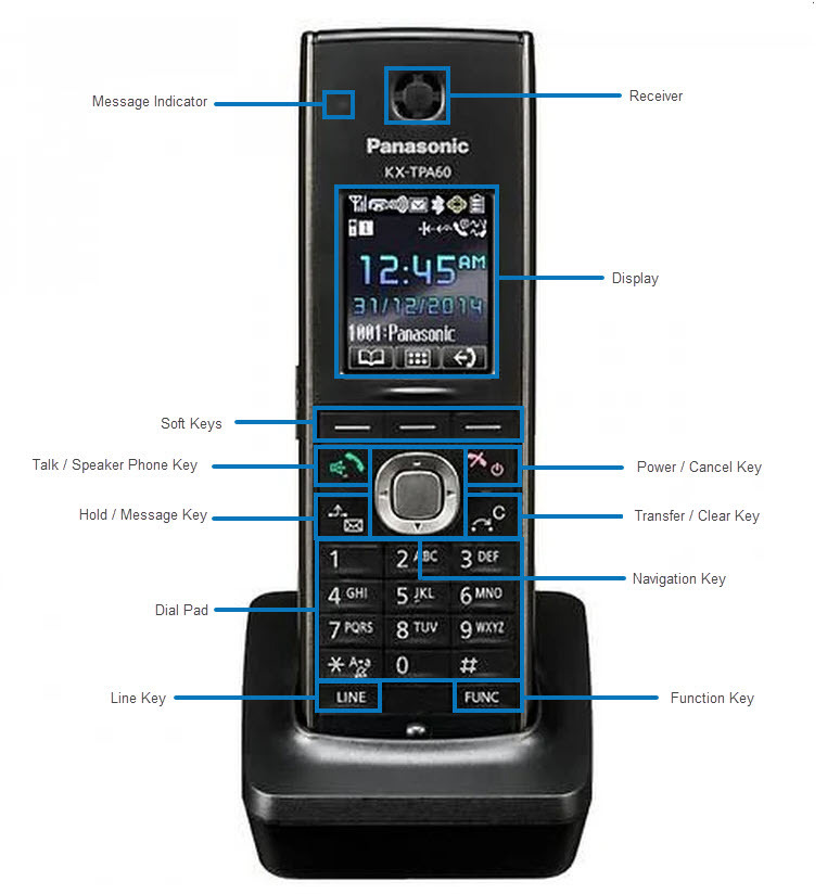 Panasonic KX-TGP600 cordless phone front view, opens full resolution in a new tab. The button locations on the phone are described in the guide below this image.